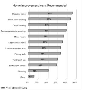 Mejora de la vivienda