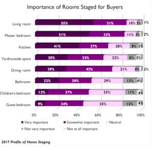 La importancia de las habitaciones preparadas con home staging