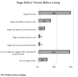 Hacer home staging antes de comercializar la vivienda