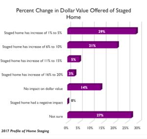 Cambio de percepción del valor que de la vivienda