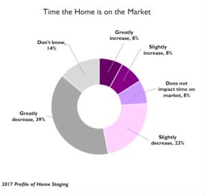 Impacto sobre el tiempo en el mercado